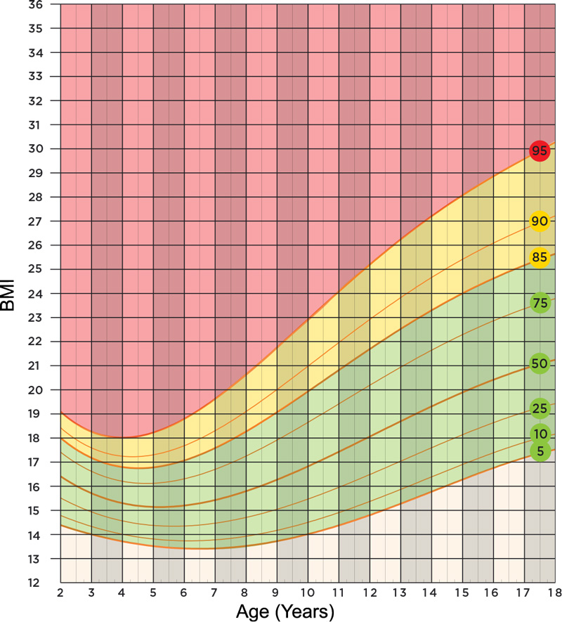 High Quality BMI For Age And Sex Chart